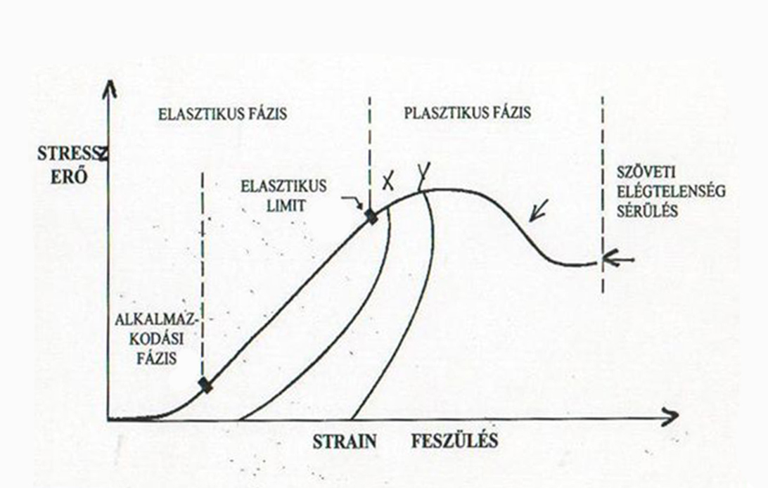 Stressz strain görbe nyújtás