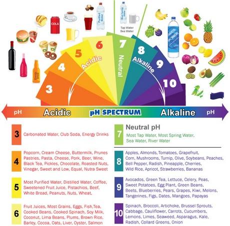 Tisztító kúra - élelmiszerek pH értékei